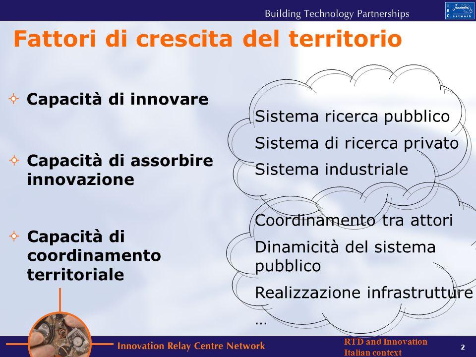 2 RTD and Innovation Italian context Fattori di crescita del territorio Capacità di innovare Capacità di assorbire innovazione Capacità di coordinamento territoriale Sistema ricerca pubblico Sistema di ricerca privato Sistema industriale Coordinamento tra attori Dinamicità del sistema pubblico Realizzazione infrastrutture …