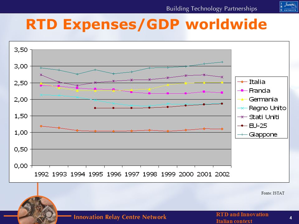 4 RTD and Innovation Italian context RTD Expenses/GDP worldwide Fonte: ISTAT