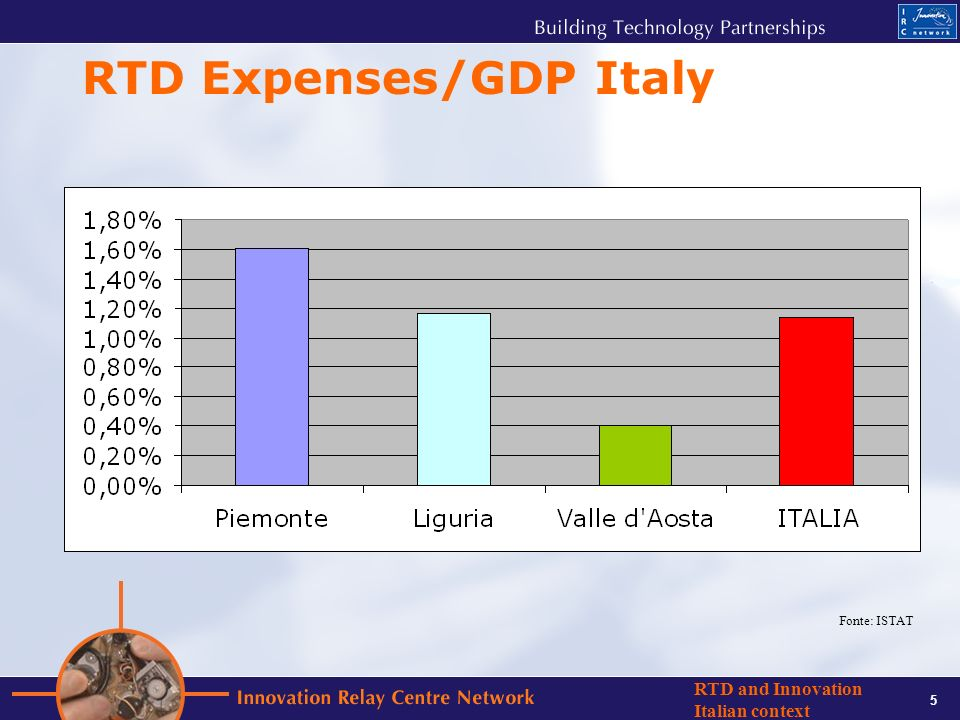 6 RTD and Innovation Italian context Public – Private RTD Expenses Fonte: ISTAT