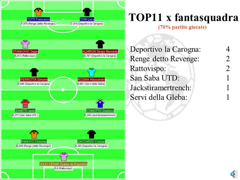 Deportivo la Carogna:4 Renge detto Revenge:2 Rattovispo:2 San Saba UTD:1 Jackstiramertrench:1 Servi della Gleba:1 TOP11 x fantasquadra (70% partite giocate)