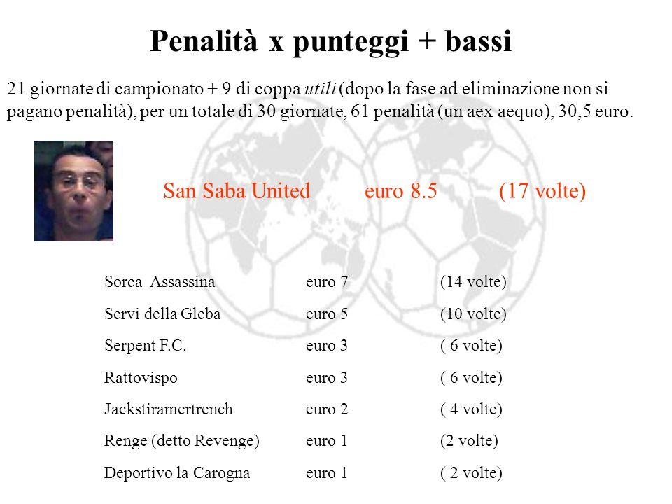Penalità x punteggi + bassi 21 giornate di campionato + 9 di coppa utili (dopo la fase ad eliminazione non si pagano penalità), per un totale di 30 giornate, 61 penalità (un aex aequo), 30,5 euro.
