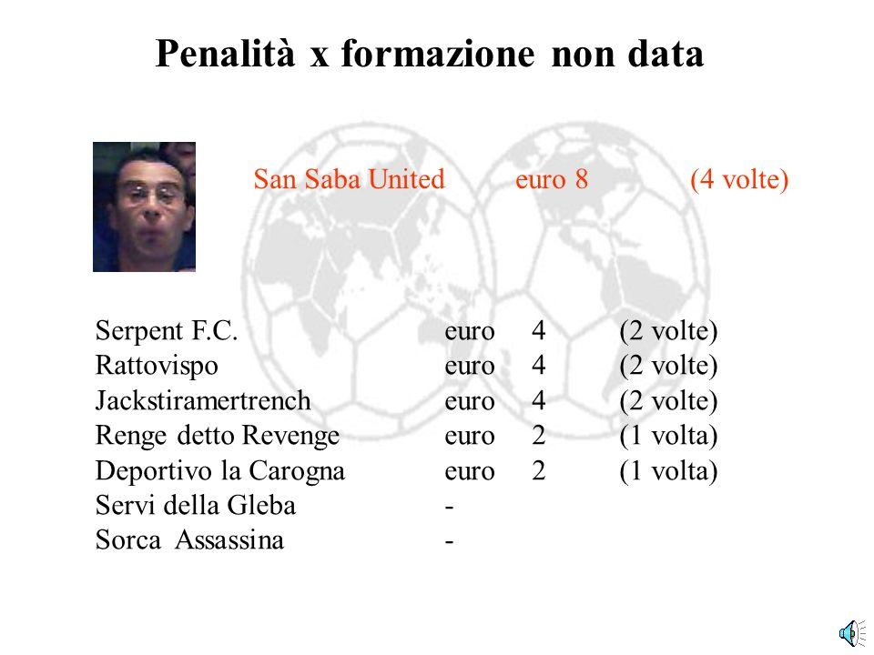 Penalità x formazione non data Serpent F.C.euro4(2 volte) Rattovispoeuro4(2 volte) Jackstiramertrencheuro4(2 volte) Renge detto Revenge euro 2(1 volta) Deportivo la Carogna euro2(1 volta) Servi della Gleba- Sorca Assassina- San Saba United euro 8(4 volte)