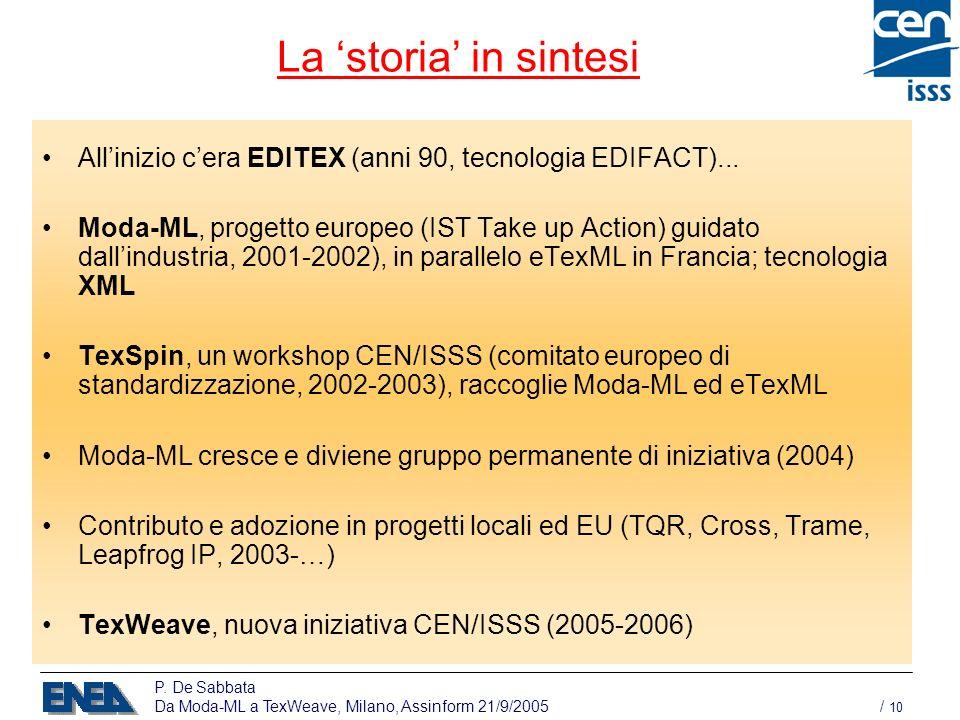 P. De Sabbata Da Moda-ML a TexWeave, Milano, Assinform 21/9/2005 / 10 La storia in sintesi Allinizio cera EDITEX (anni 90, tecnologia EDIFACT)... Moda