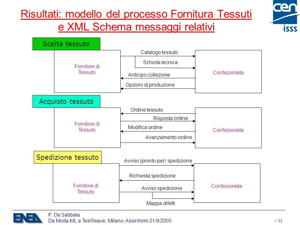 P. De Sabbata Da Moda-ML a TexWeave, Milano, Assinform 21/9/2005 / 13 Risultati: modello del processo Fornitura Tessuti e XML Schema messaggi relativi