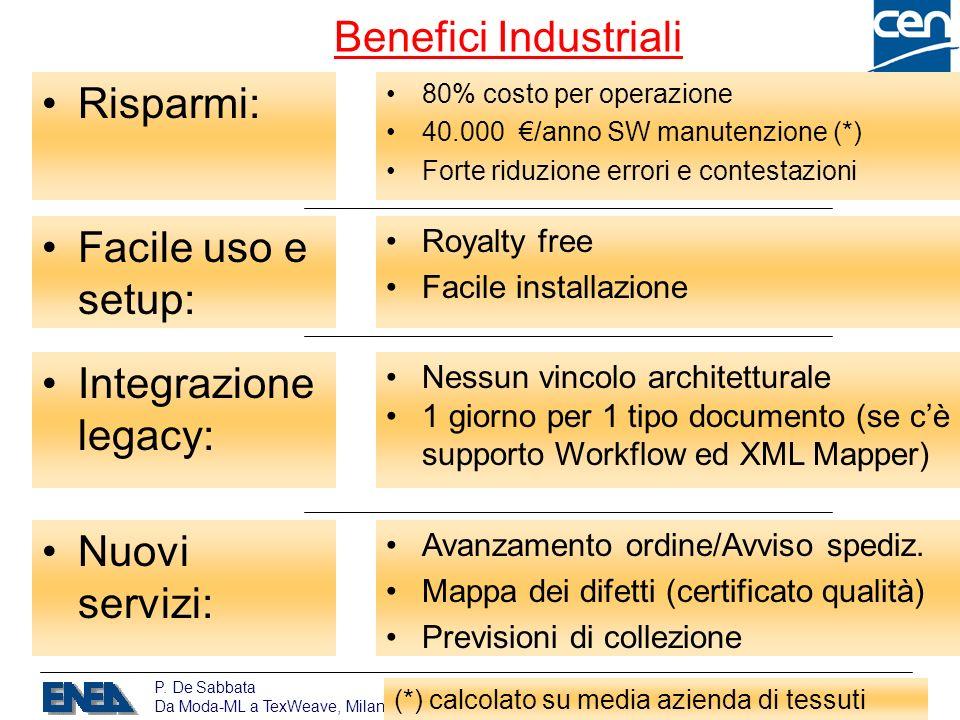P. De Sabbata Da Moda-ML a TexWeave, Milano, Assinform 21/9/2005 / 15 80% costo per operazione 40.000 /anno SW manutenzione (*) Forte riduzione errori