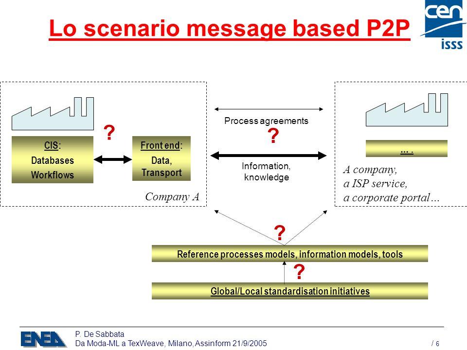 P. De Sabbata Da Moda-ML a TexWeave, Milano, Assinform 21/9/2005 / 6 Lo scenario message based P2P CIS: Databases Workflows Front end: Data, Transport