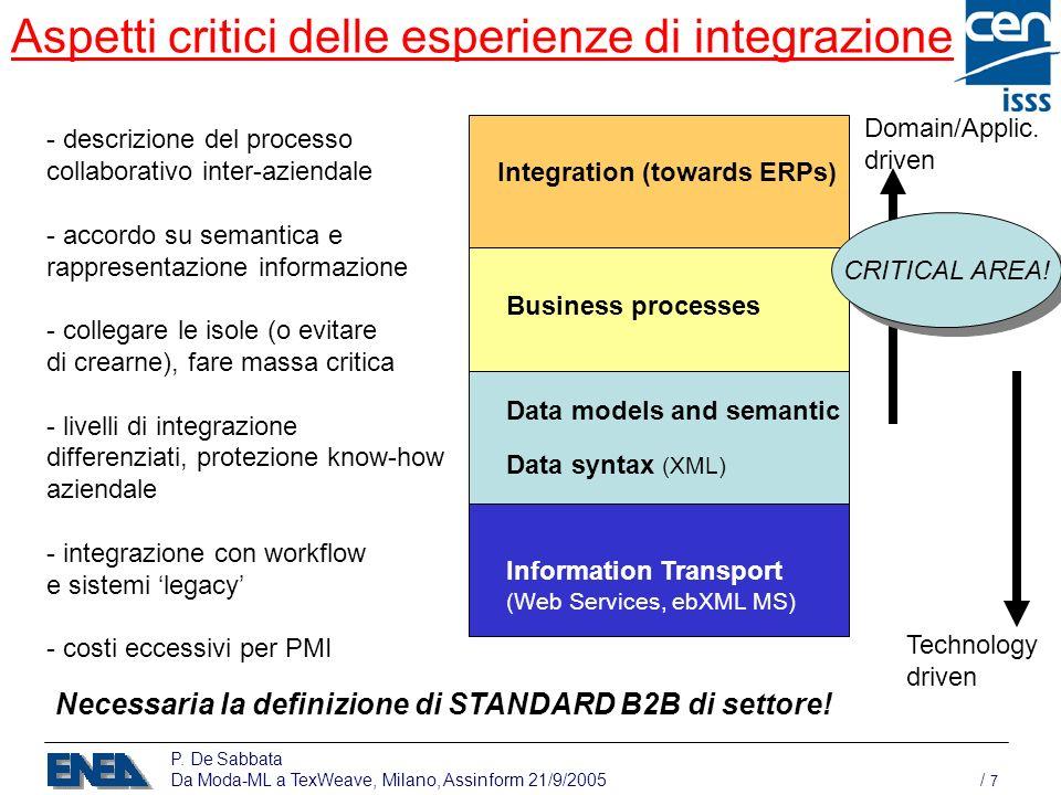 P. De Sabbata Da Moda-ML a TexWeave, Milano, Assinform 21/9/2005 / 7 Aspetti critici delle esperienze di integrazione Integration (towards ERPs) Busin