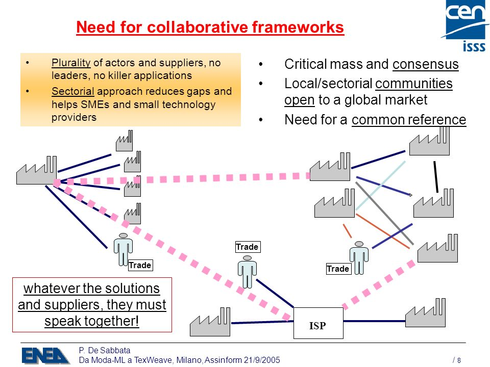 P. De Sabbata Da Moda-ML a TexWeave, Milano, Assinform 21/9/2005 / 8 Need for collaborative frameworks Plurality of actors and suppliers, no leaders,