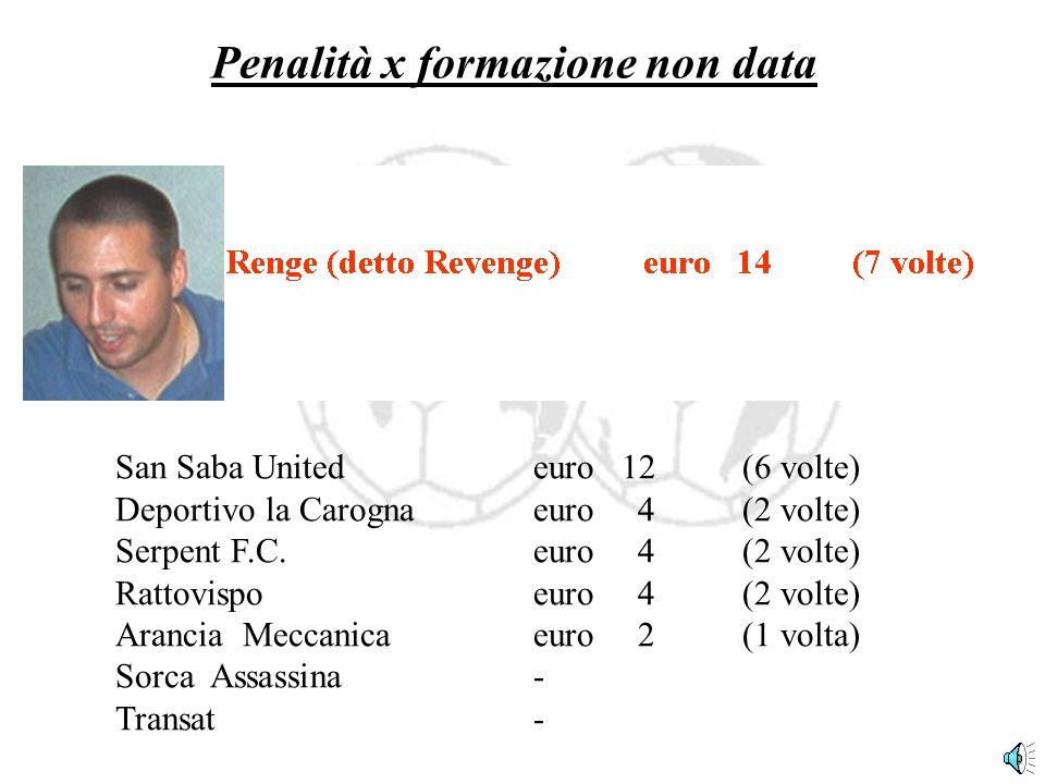 Penalità x formazione non data San Saba United euro 12(6 volte) Deportivo la Carogna euro4(2 volte) Serpent F.C.euro4(2 volte) Rattovispoeuro4(2 volte) Arancia Meccanicaeuro2(1 volta) Sorca Assassina- Transat-