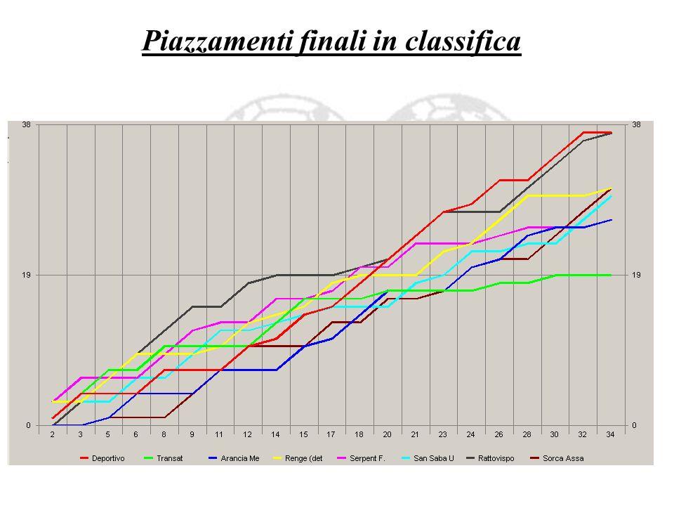 Piazzamenti finali in classifica