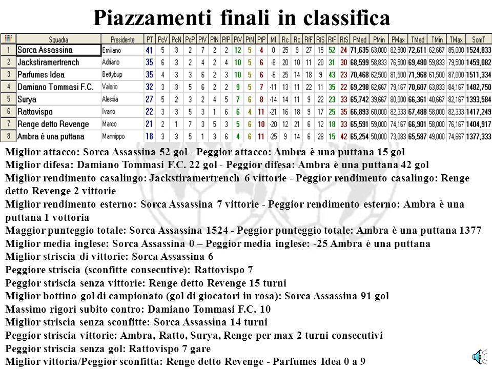 Piazzamenti finali in classifica Miglior attacco: Sorca Assassina 52 gol - Peggior attacco: Ambra è una puttana 15 gol Miglior difesa: Damiano Tommasi F.C.