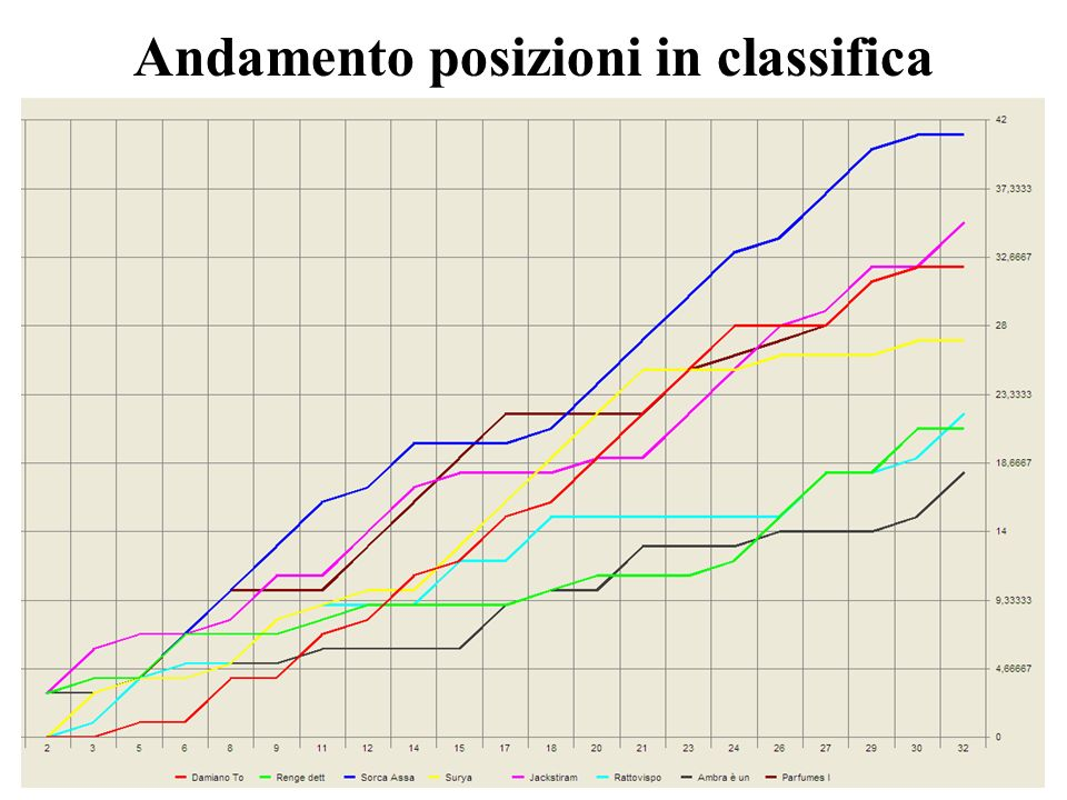 Il Podio 3zo classificato Parfumes Idea Sorca Assassina Jackstiramertrench 2do classificato 1mo classificato