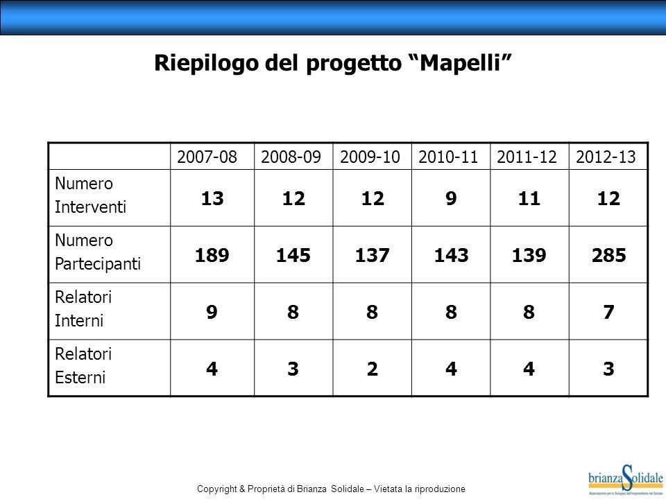 Copyright & Proprietà di Brianza Solidale – Vietata la riproduzione Riepilogo del progetto Mapelli 2007-082008-092009-102010-112011-122012-13 Numero I