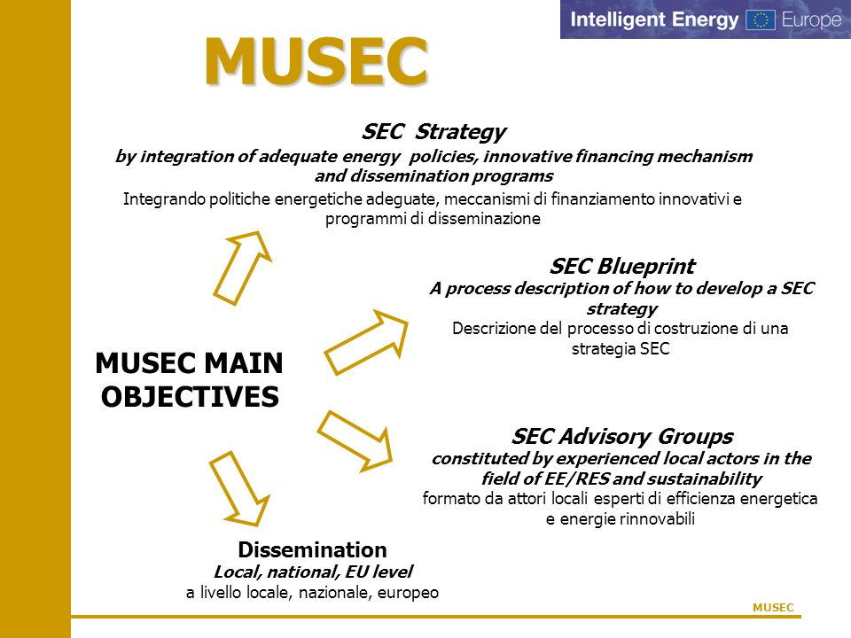 MUSEC MUSEC MAIN OBJECTIVES SEC Strategy by integration of adequate energy policies, innovative financing mechanism and dissemination programs Integra