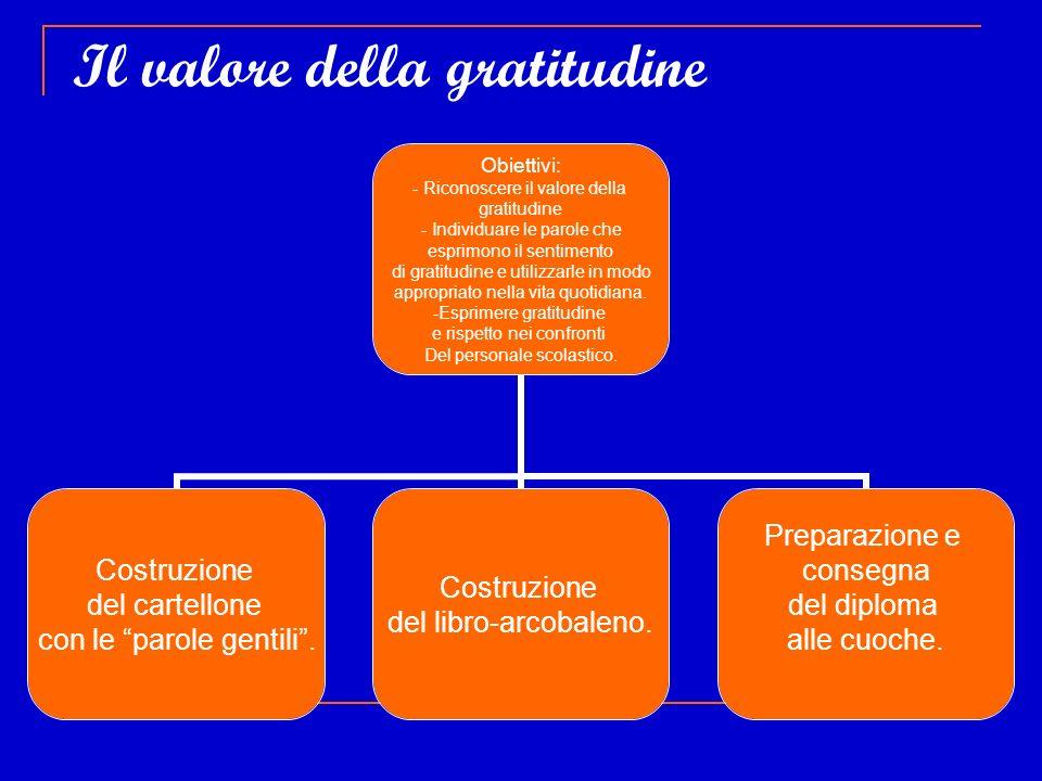 Il valore della gratitudine Obiettivi: - Riconoscere il valore della gratitudine - Individuare le parole che esprimono il sentimento di gratitudine e