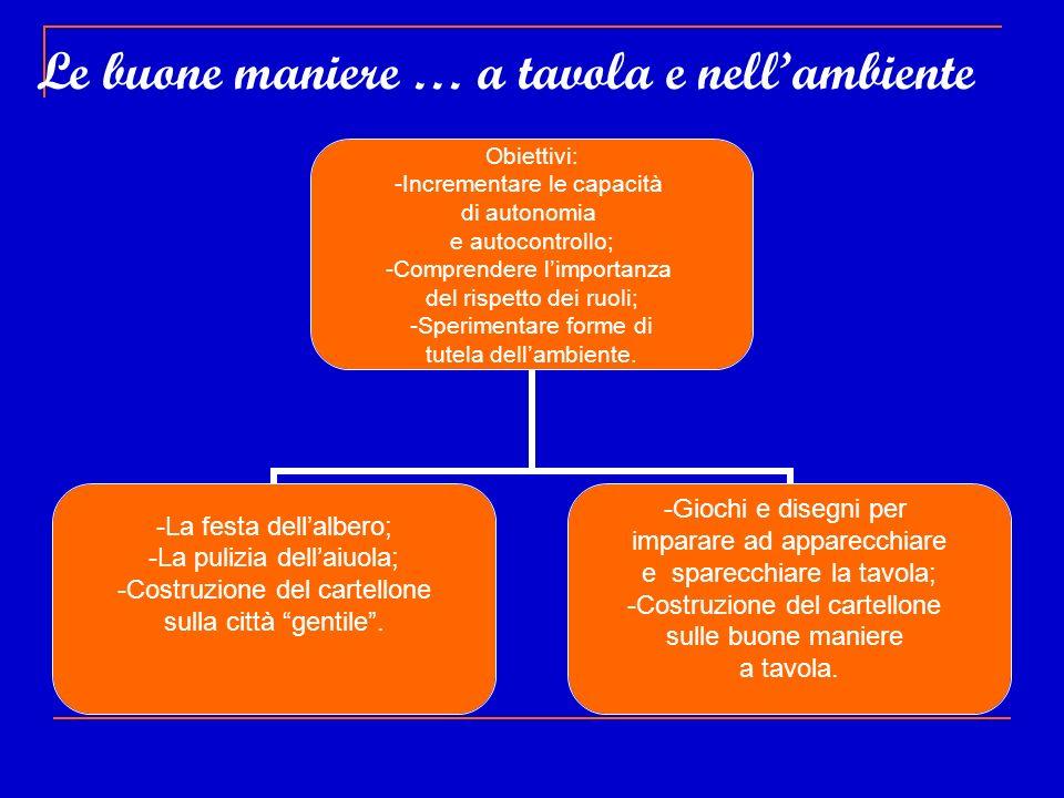 Le buone maniere … a tavola e nellambiente Obiettivi: -Incrementare le capacità di autonomia e autocontrollo; -Comprendere limportanza del rispetto de