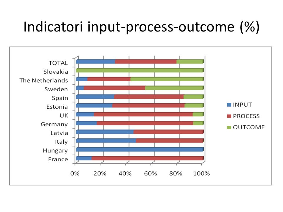 Indicatori input-process-outcome (%)