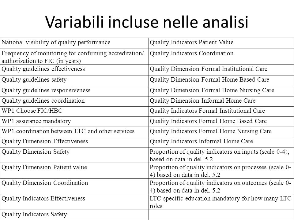 Variabili incluse nelle analisi National visibility of quality performanceQuality Indicators Patient Value Frequency of monitoring for confirming accreditation/ authorization to FIC (in years) Quality Indicators Coordination Quality guidelines effectivenessQuality Dimension Formal Institutional Care Quality guidelines safetyQuality Dimension Formal Home Based Care Quality guidelines responsivenessQuality Dimension Formal Home Nursing Care Quality guidelines coordinationQuality Dimension Informal Home Care WP1 Choose FIC/HBCQuality Indicators Formal Institutional Care WP1 assurance mandatoryQuality Indicators Formal Home Based Care WP1 coordination between LTC and other servicesQuality Indicators Formal Home Nursing Care Quality Dimension EffectivenessQuality Indicators Informal Home Care Quality Dimension SafetyProportion of quality indicators on inputs (scale 0-4), based on data in del.
