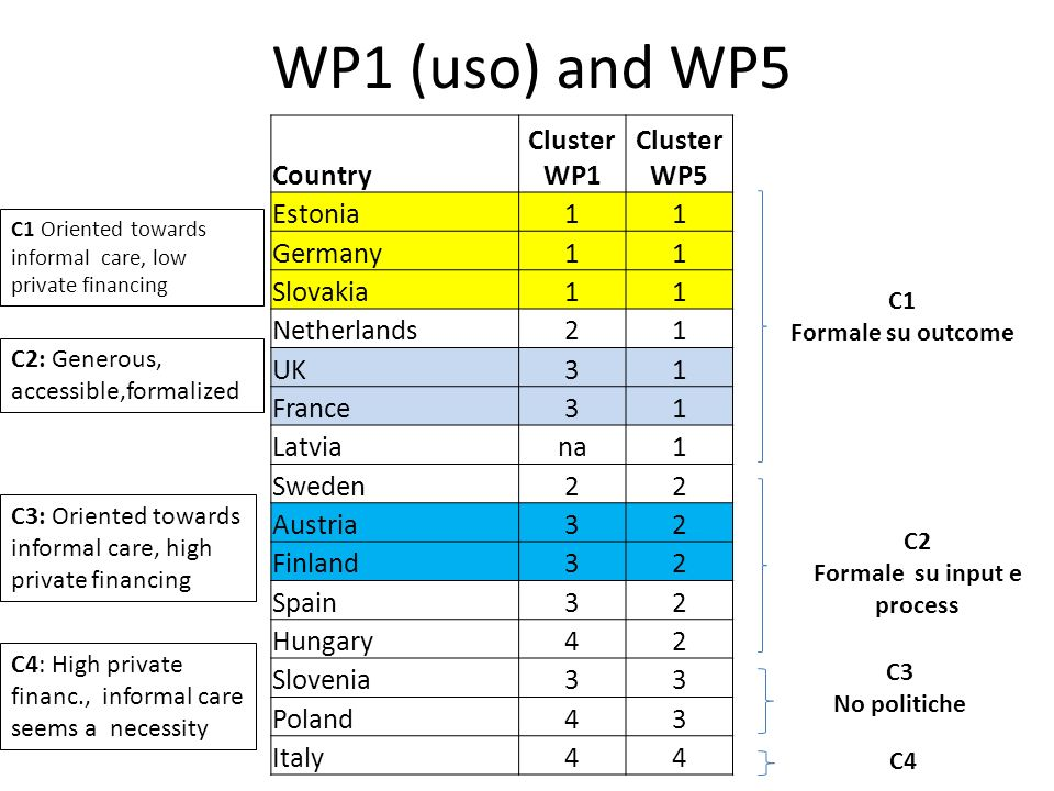 WP1 (uso) and WP5 C1 Formale su outcome C2 Formale su input e process C3 No politiche C4 Country Cluster WP1 Cluster WP5 Estonia11 Germany11 Slovakia1