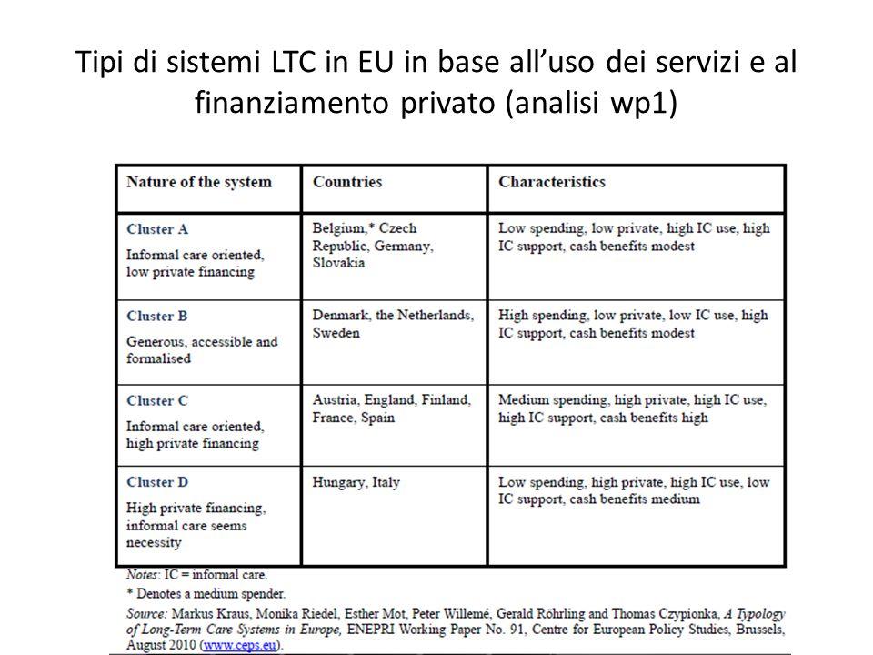 Tipi di sistemi LTC in EU in base alluso dei servizi e al finanziamento privato (analisi wp1)