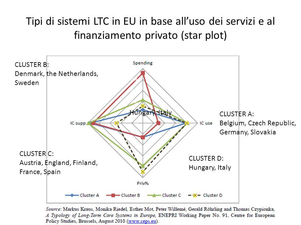 Tipi di sistemi LTC in EU in base alluso dei servizi e al finanziamento privato (star plot) CLUSTER A: Belgium, Czech Republic, Germany, Slovakia CLUS
