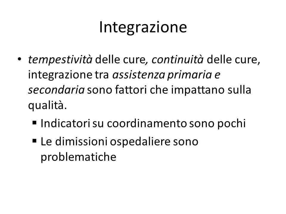 Integrazione tempestività delle cure, continuità delle cure, integrazione tra assistenza primaria e secondaria sono fattori che impattano sulla qualit