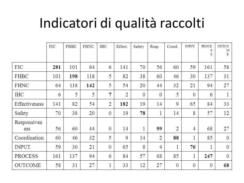 Indicatori di qualità raccolti FICFHBCFHNCIHCEffect.SafetyResp.Coord. INPUTPROCE S S OUTCO M E FIC2811016461417056605916158 FHBC1011981185823860463013