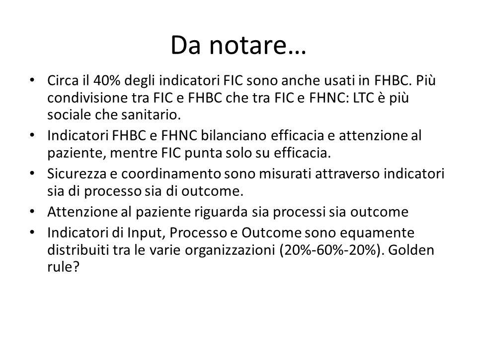 Da notare… Circa il 40% degli indicatori FIC sono anche usati in FHBC. Più condivisione tra FIC e FHBC che tra FIC e FHNC: LTC è più sociale che sanit