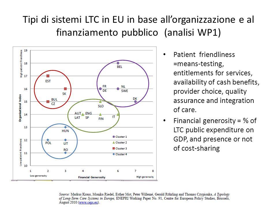 Tipi di sistemi LTC in EU in base allorganizzazione e al finanziamento pubblico (analisi WP1) Patient friendliness =means-testing, entitlements for services, availability of cash benefits, provider choice, quality assurance and integration of care.