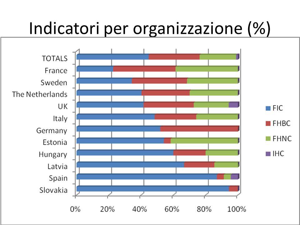 Indicatori per organizzazione (%)