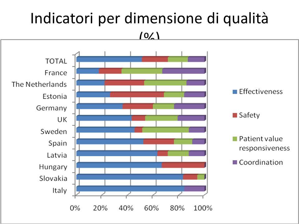Indicatori per dimensione di qualità (%)
