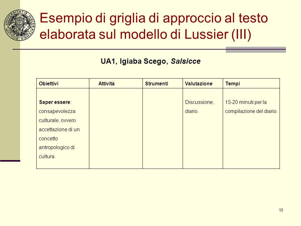 10 Esempio di griglia di approccio al testo elaborata sul modello di Lussier (III) UA1, Igiaba Scego, Salsicce Obiettivi AttivitàStrumentiValutazioneT