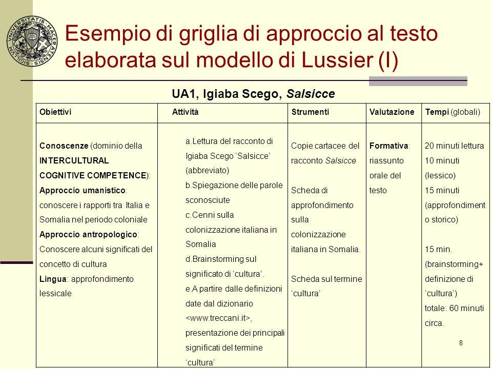 8 Esempio di griglia di approccio al testo elaborata sul modello di Lussier (I) Obiettivi AttivitàStrumentiValutazioneTempi (globali) Conoscenze (domi