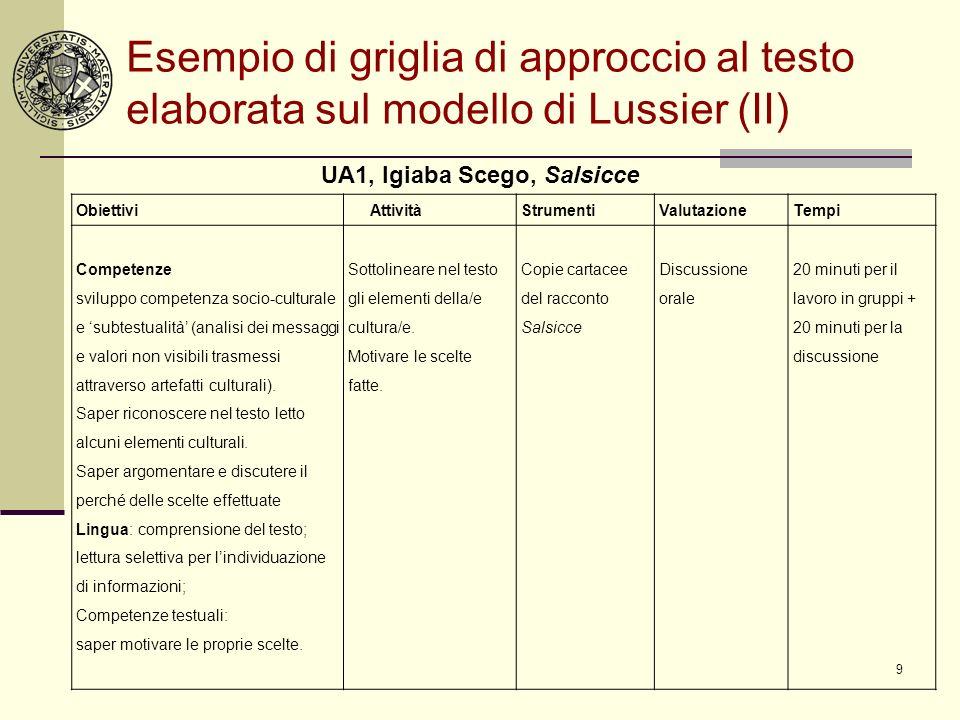 9 Esempio di griglia di approccio al testo elaborata sul modello di Lussier (II) Obiettivi AttivitàStrumentiValutazioneTempi Competenze sviluppo compe