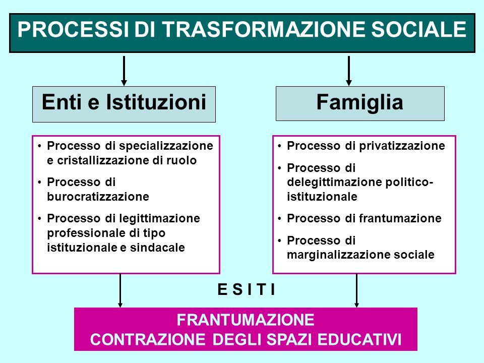 PROCESSI DI TRASFORMAZIONE SOCIALE Enti e IstituzioniFamiglia Processo di specializzazione e cristallizzazione di ruolo Processo di burocratizzazione Processo di legittimazione professionale di tipo istituzionale e sindacale Processo di privatizzazione Processo di delegittimazione politico- istituzionale Processo di frantumazione Processo di marginalizzazione sociale E S I T I FRANTUMAZIONE CONTRAZIONE DEGLI SPAZI EDUCATIVI