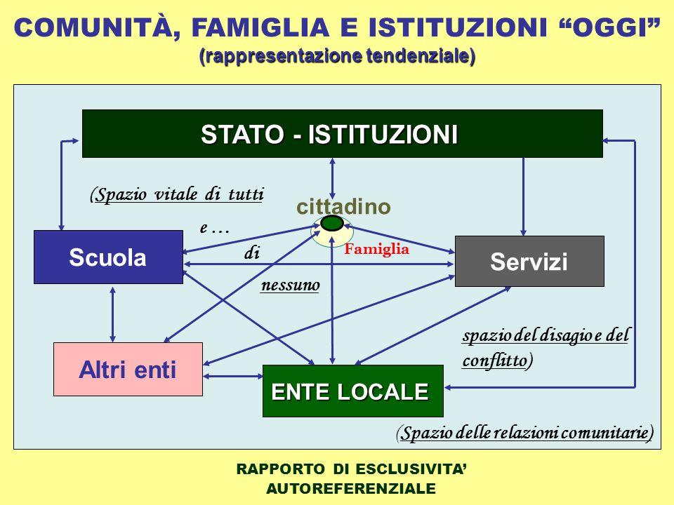 PROCESSI DI TRASFORMAZIONE SOCIALE Enti e IstituzioniFamiglia Processo di specializzazione e cristallizzazione di ruolo Processo di burocratizzazione