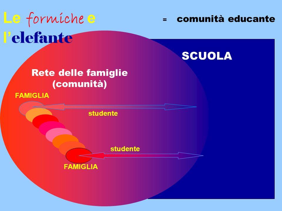 SCUOLA FAMIGLIA Rete delle famiglie (comunità) studente FAMIGLIA Le formiche e l elefante = comunità educante