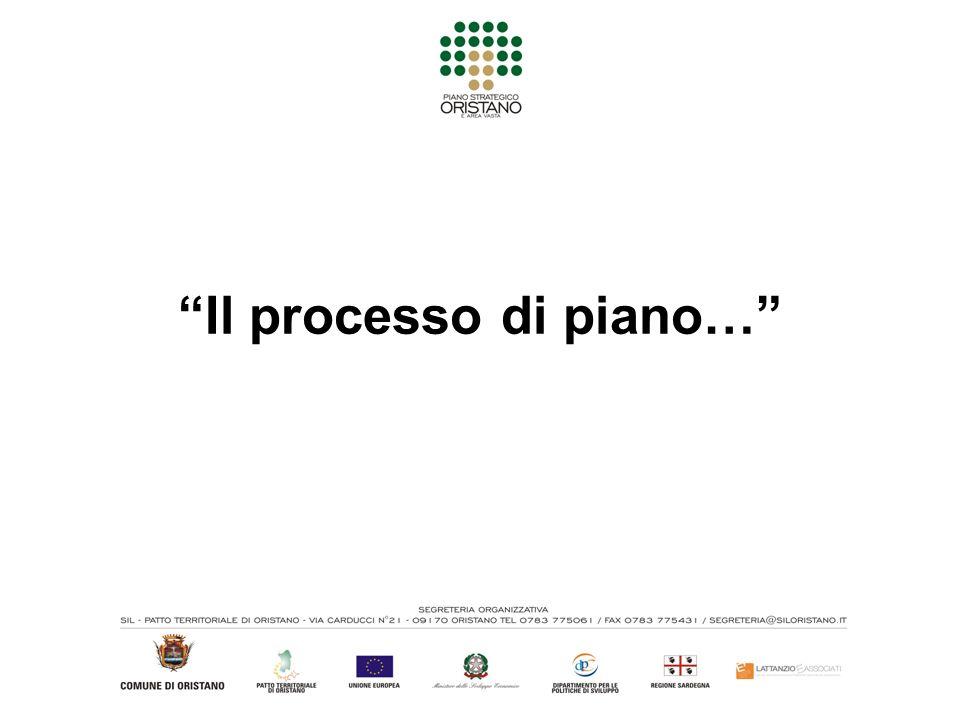 Il processo di piano…
