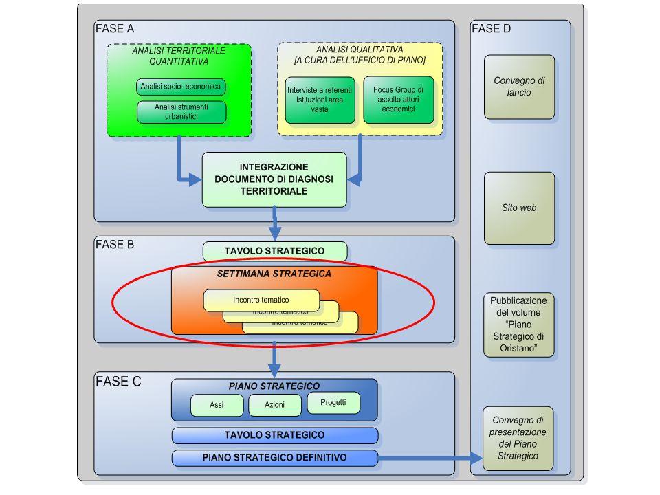 La Settimana Strategica Condivisione della visione strategica Verifica delle Linee Strategiche Individuazione degli Assi di Sviluppo
