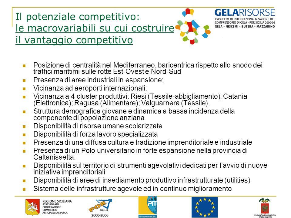Il potenziale competitivo: le macrovariabili su cui costruire il vantaggio competitivo Posizione di centralità nel Mediterraneo, baricentrica rispetto allo snodo dei traffici marittimi sulle rotte Est-Ovest e Nord-Sud Presenza di aree industriali in espansione; Vicinanza ad aeroporti internazionali; Vicinanza a 4 cluster produttivi: Riesi (Tessile-abbigliamento); Catania (Elettronica); Ragusa (Alimentare); Valguarnera (Tessile), Struttura demografica giovane e dinamica a bassa incidenza della componente di popolazione anziana Disponibilità di risorse umane scolarizzate Disponibilità di forza lavoro specializzata Presenza di una diffusa cultura e tradizione imprenditoriale e industriale Presenza di un Polo universitario in forte espansione nella provincia di Caltanissetta.