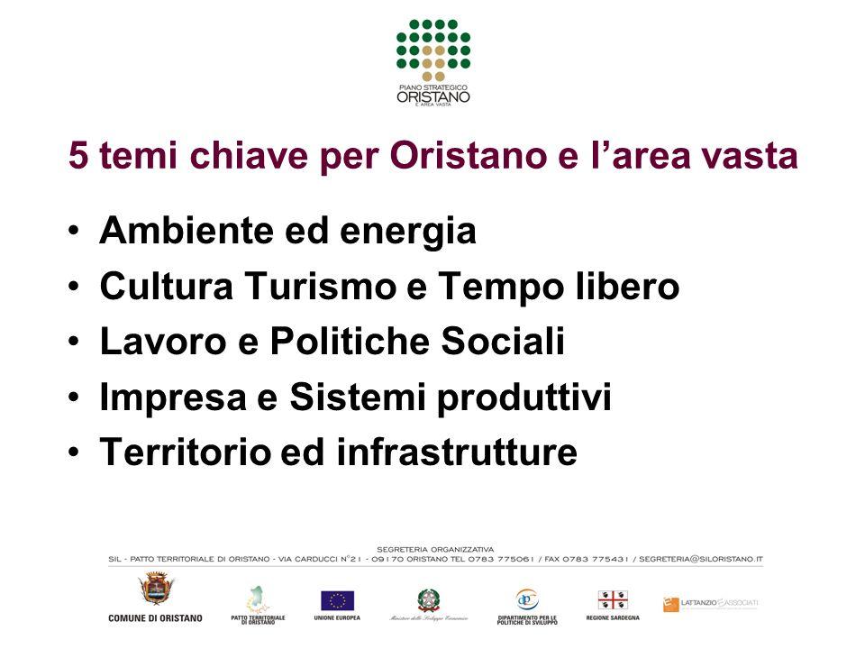5 temi chiave per Oristano e larea vasta Ambiente ed energia Cultura Turismo e Tempo libero Lavoro e Politiche Sociali Impresa e Sistemi produttivi Territorio ed infrastrutture