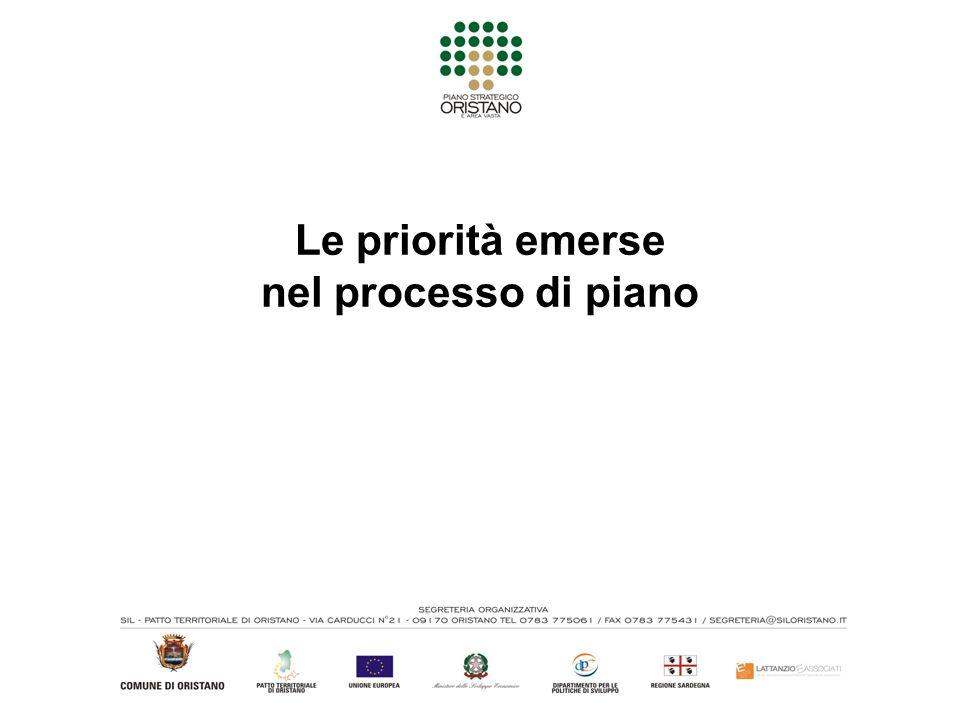 Le priorità emerse nel processo di piano