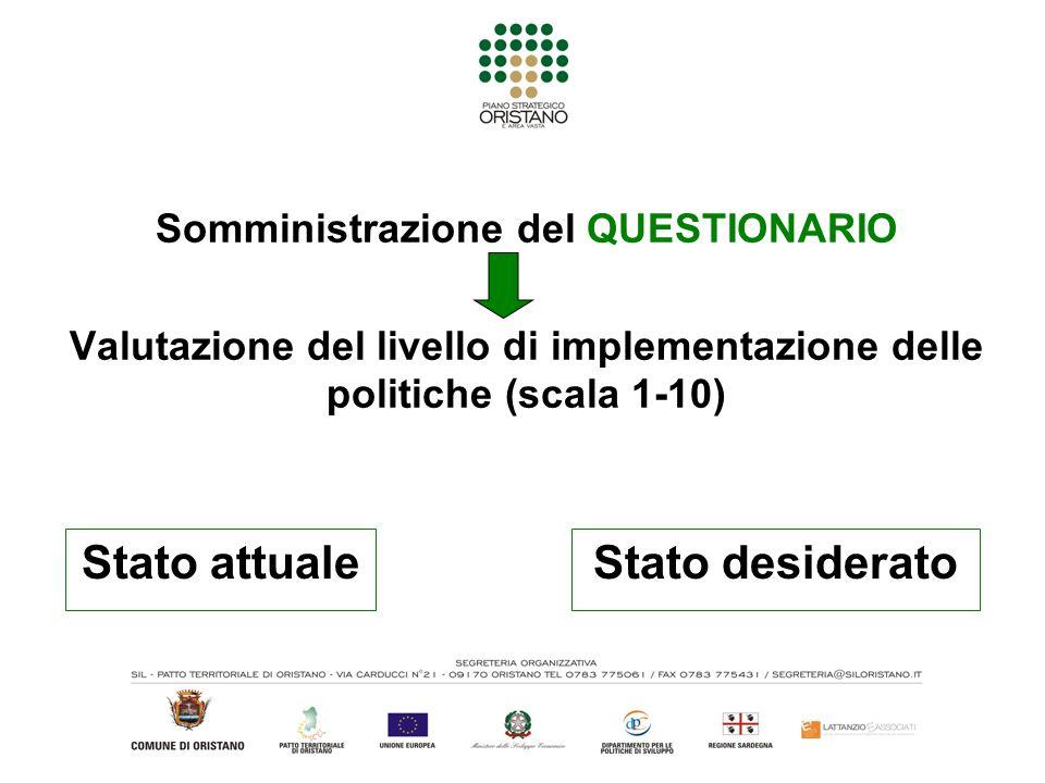 Somministrazione del QUESTIONARIO Valutazione del livello di implementazione delle politiche (scala 1-10) Stato attuale Stato desiderato