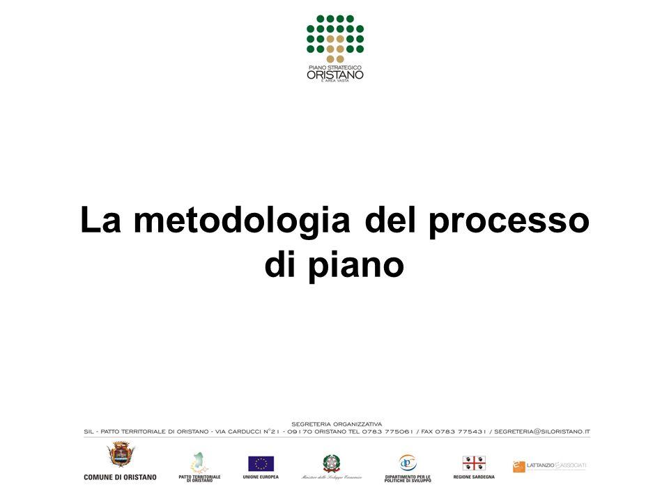 La metodologia del processo di piano