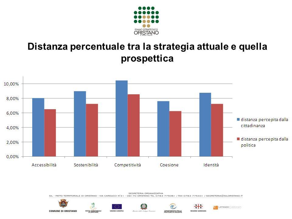 Distanza percentuale tra la strategia attuale e quella prospettica