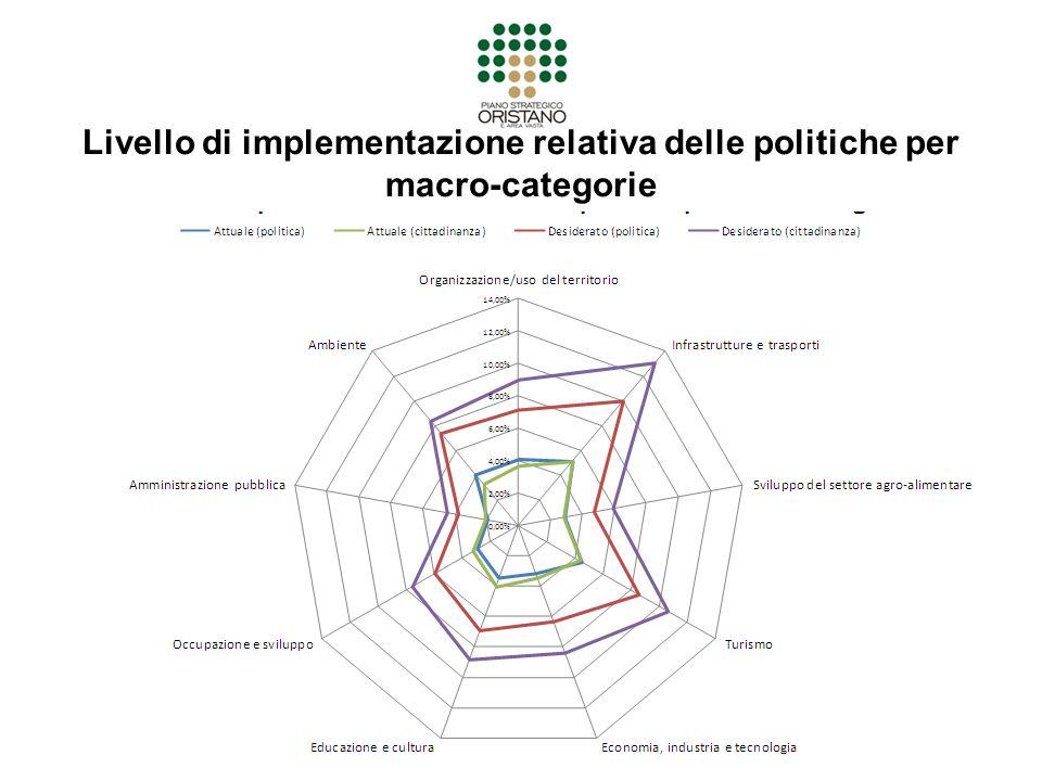 Livello di implementazione relativa delle politiche per macro-categorie