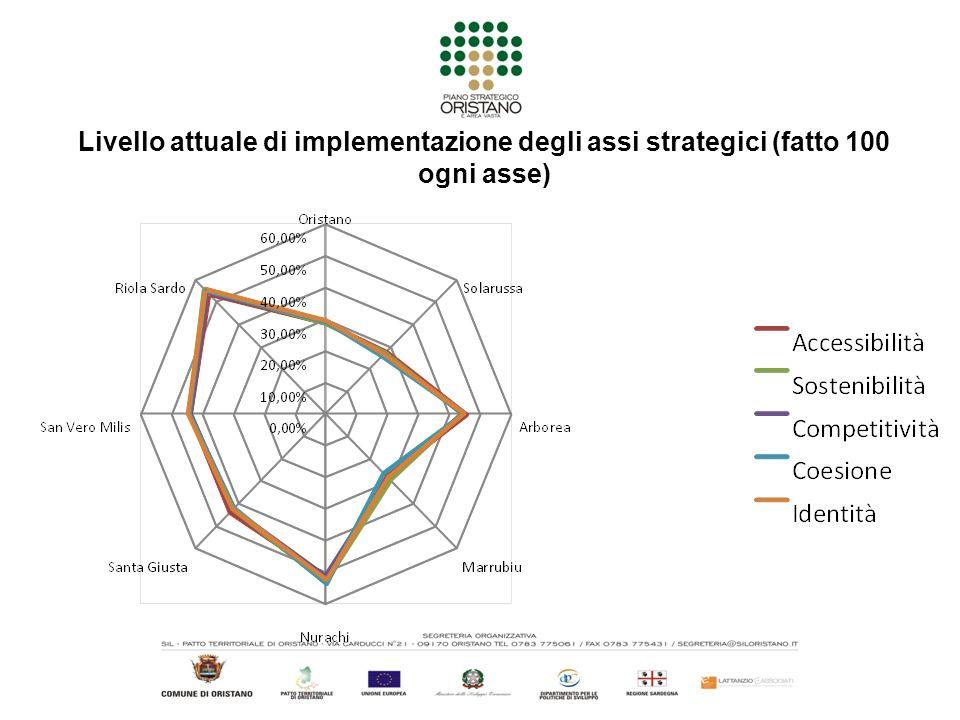 Livello attuale di implementazione degli assi strategici (fatto 100 ogni asse)