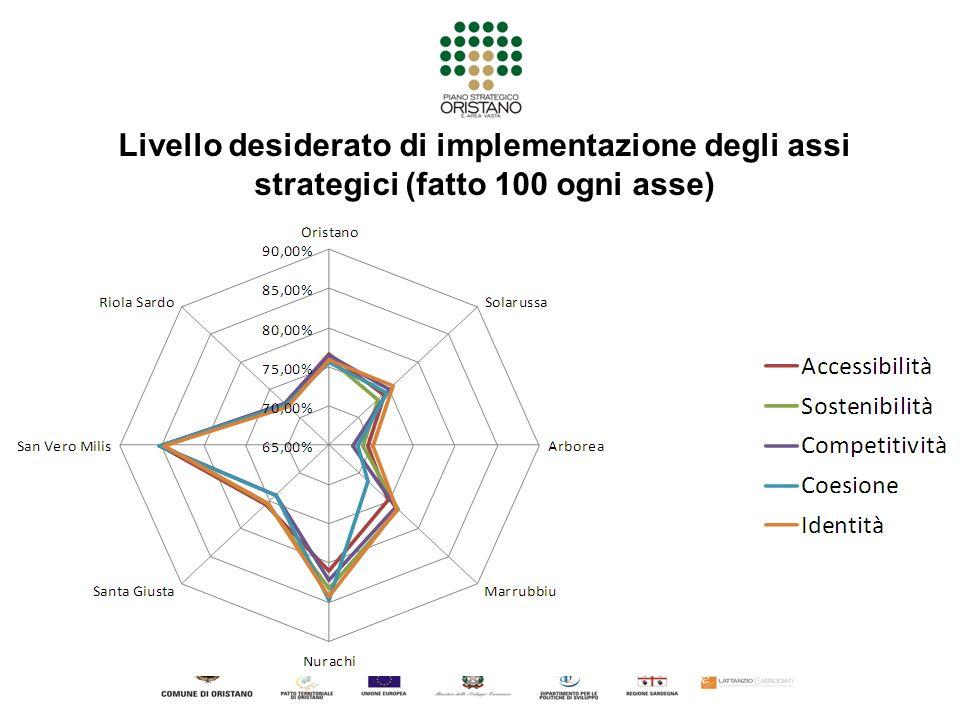 Livello desiderato di implementazione degli assi strategici (fatto 100 ogni asse)