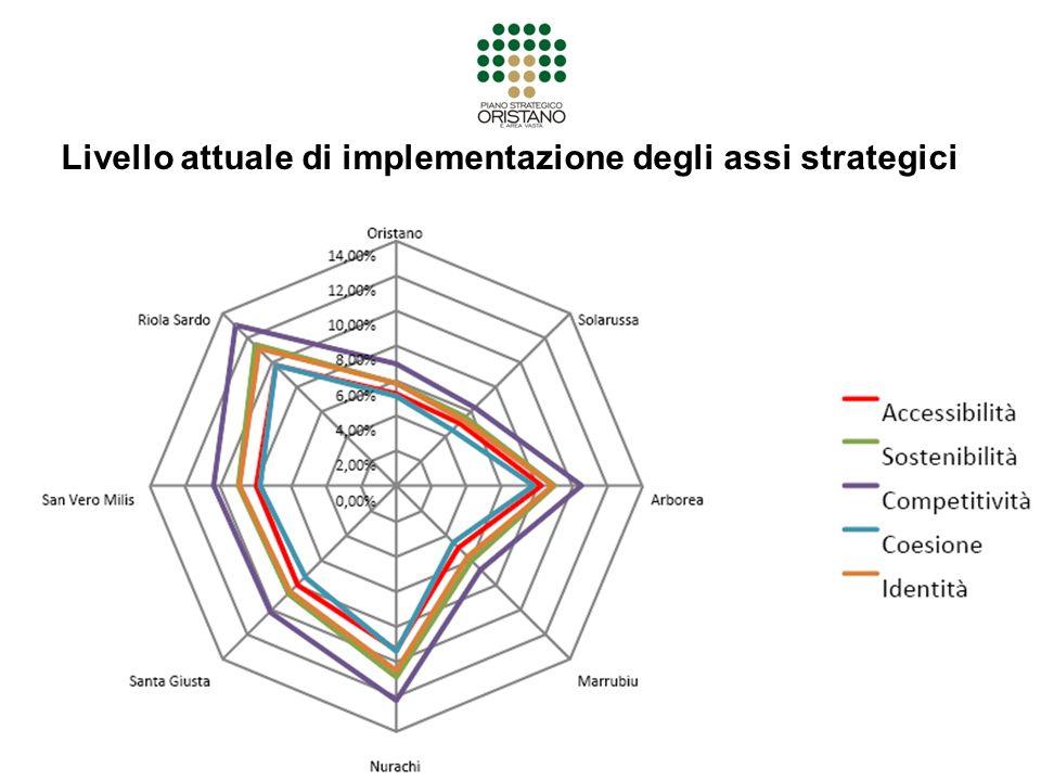 Livello attuale di implementazione degli assi strategici