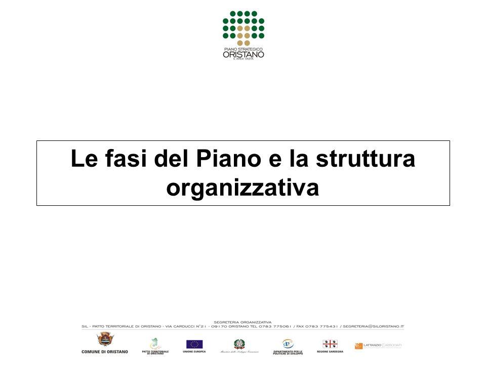 Le fasi del Piano e la struttura organizzativa